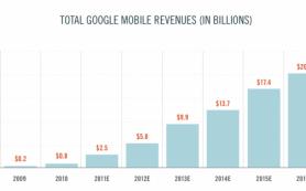 Прибыль Google от мобильной рекламы вырастет в 8 раз