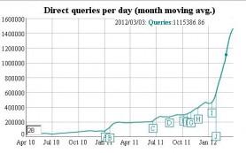 Поисковый трафик DuckDuckGo вырос на 227% за три месяца