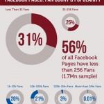 Страница Месси в Facebook привлекла 6,5 млн читателей за 3 часа