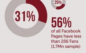 Более 80% брендовых страниц в Facebook «заброшены»