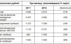 «Яндекс» увеличил квартальную выручку на 51%