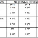 Чистая прибыль Яндекса увеличилась на 93%
