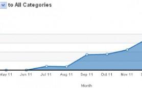 Соцсеть Google+ насчитала в марте 61 миллион посещений