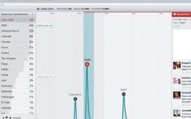 Twitter приобрел разработчика инструментов для анализа соцмедиа