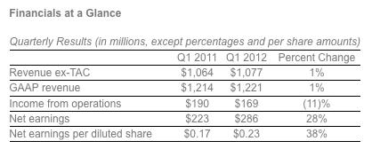 Чистая прибыль Yahoo в Q1 2012 выросла на 28%