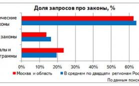 Яндекс изучил поисковые запросы москвичей про законы