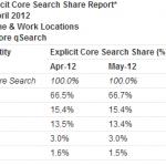 Google опубликовал финансовую отчётность за первый квартал 2012 года