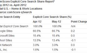 Доля Google на рынке поисковых систем продолжает расти
