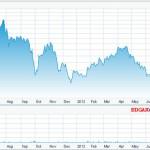 Акции «Яндекса» вернулись к цене размещения
