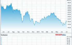 Акции Яндекса подскочили до рекордной отметки