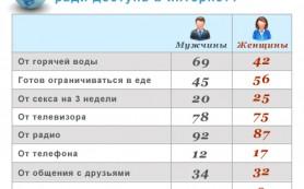 Исследование: 53% россиян признают себя зависимыми от Интернета