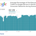 Доля мирового мобильного интернет-трафика увеличилась в 2 раза за год