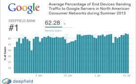 Google принадлежит 25% интернет-трафика в США