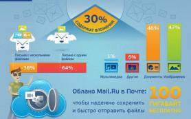Mail.ru интегрировал Почту и Облако