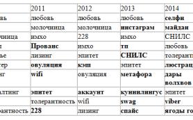О чем пользователи чаще всего спрашивают Яндекс?