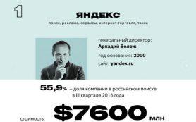 Яндекс стал самой дорогой компанией рунета