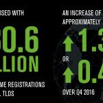 Число доменных имен в мире перевалило за 330 млн
