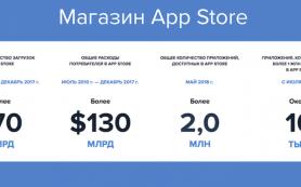 Расходы пользователей в App Store почти в два раза превышают расходы пользователей Google Play