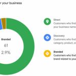 В Google Мой бизнес появилась статистика по брендовым запросам