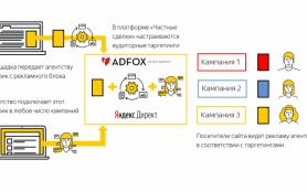 Яндекс добавил «Частные сделки» в Динамическую монетизацию