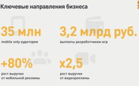 Число пользователей Одноклассников mobile only составило 35 млн человек в месяц