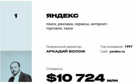 Яндекс — самая дорогая компания рунета по версии Forbes