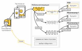 Unity Ads пополнила список рекламных систем в мобильной медиации от Яндекса