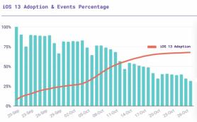 Запуск iOS 13 сократил объём доступных данных о местоположении