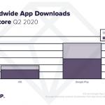 App Annie: использование мобильных приложений во всем мире увеличилось на 40%