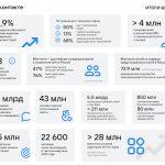 ВКонтакте увеличила выручку на 12,9% в третьем квартале 2020 года