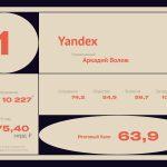 Яндекс назван лучшим работодателем России