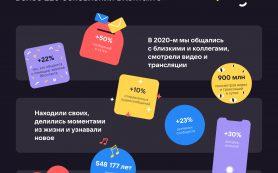 Пользователи ВКонтакте отправляют 15 млрд сообщений в сутки