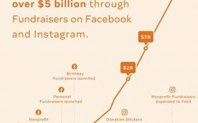 Инструменты для сбора средств в Facebook и Instagram помогли пользователям привлечь более $5 млрд