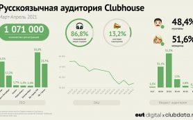 Русскоязычная аудитория Clubhouse прирастает на 13–14 тыс. человек в неделю