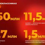 9 мая Одноклассники зарегистрировали двукратный рост просмотров в «Моментах»