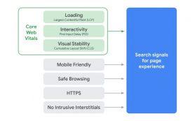 Google начал запуск обновления Page Experience
